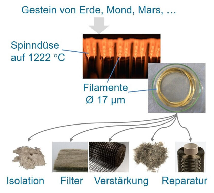 Aerospace-Materialien: MoonFibre - Vom Gestein zum Textil