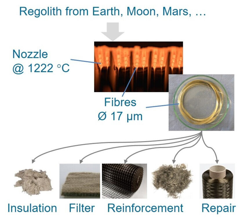 Aerospace materials – MoonFibre - From Regolith to Textiles