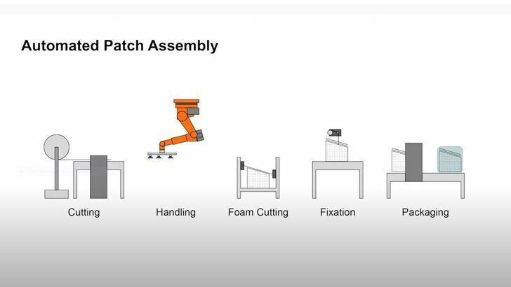 Automated Patch Assembly